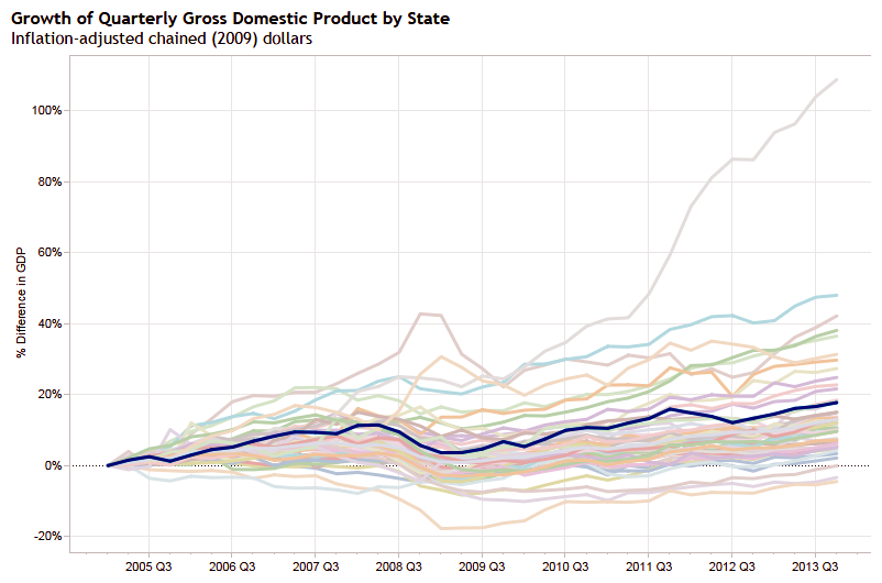 Growth of Quarterly Gross Domestic Product by State, Private Industries, Kansas highlighted