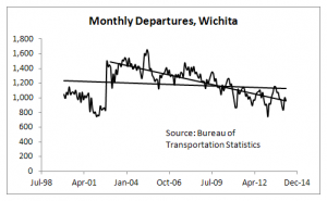 Wichita Airport Monthly Departures, through April 2014