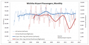 Wichita Airport Passengers, Monthly, All Carriers vs. Airtran/Southwest, through May 2014