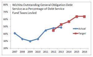 Wichita Outstanding General Obligation Debt Service as a Percentage of Debt Service Fund Taxes Levied