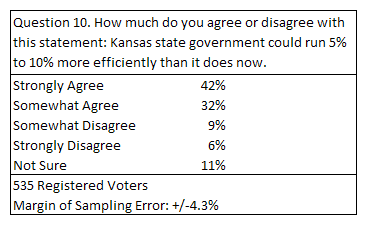 From Kansas Policy Institute public opinion survey, November 2014.