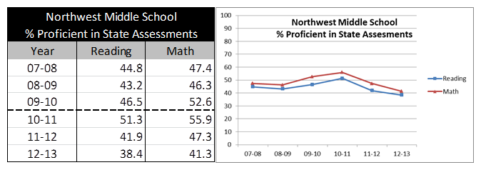 Northwest Middle school from KPI 2015-01