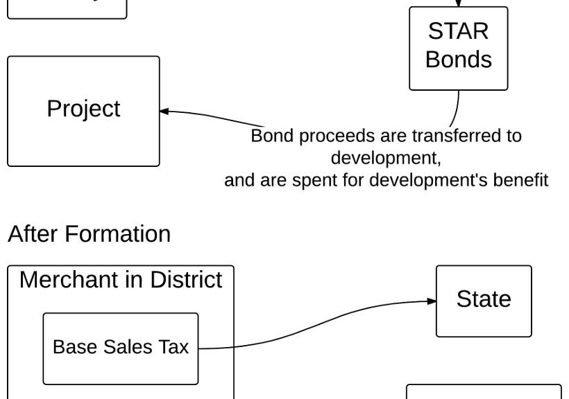 STAR bonds in Kansas. Click for larger version.