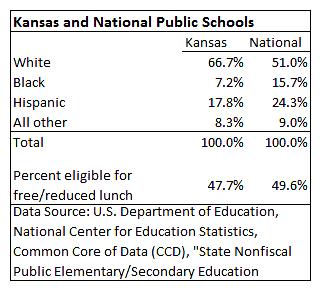 Kansas and National Public Schools demographics 2015-04
