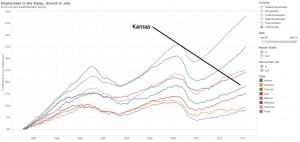 Growth of jobs in Kansas and nearby states. Click for larger version.