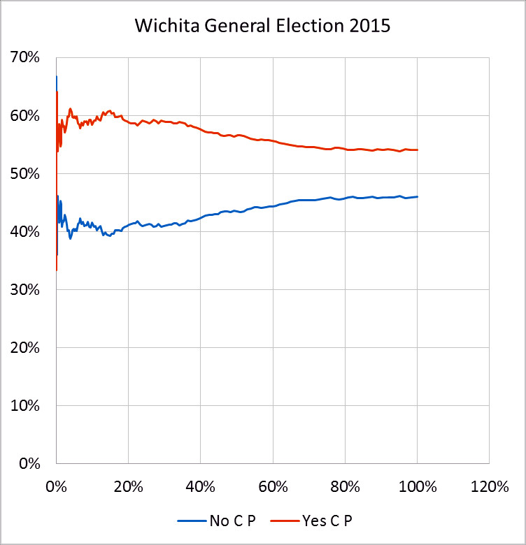 Results from the Wichita marijuana ballot question, April 2015.