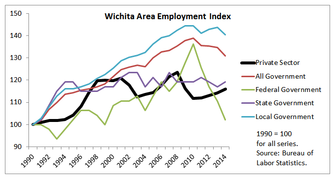 Wichita area job growth