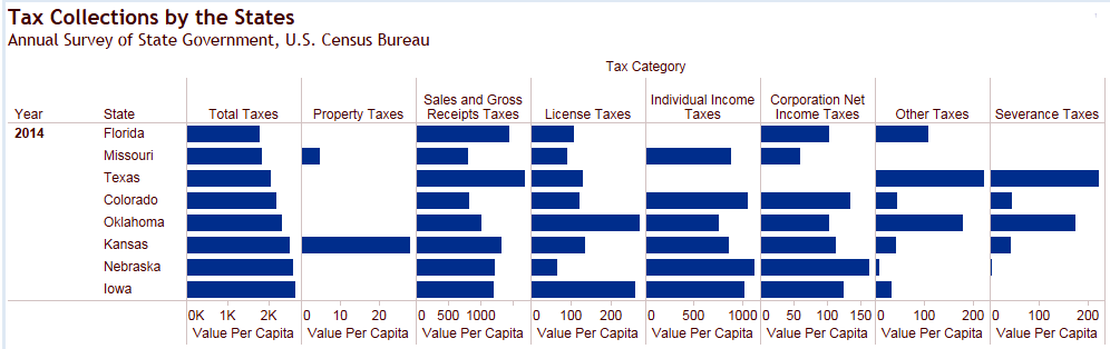 Is what you're selling even taxable?