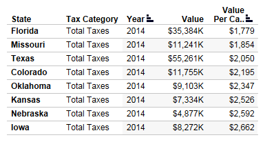 Tax Collections by the States, Kansas and selected States, total and per capita.