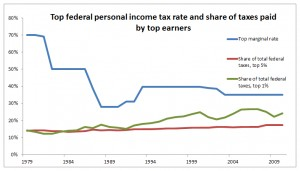 Figure 3. The top marginal income tax rate has varied widely and has mostly fallen, and the share of federal taxes paid by top income earners has risen.