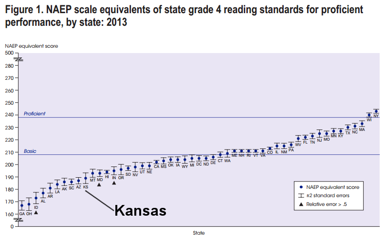 NAEP scale equivalents of state grade 4 reading standards for proficient, 2013, Kansas emphasized 2015-07