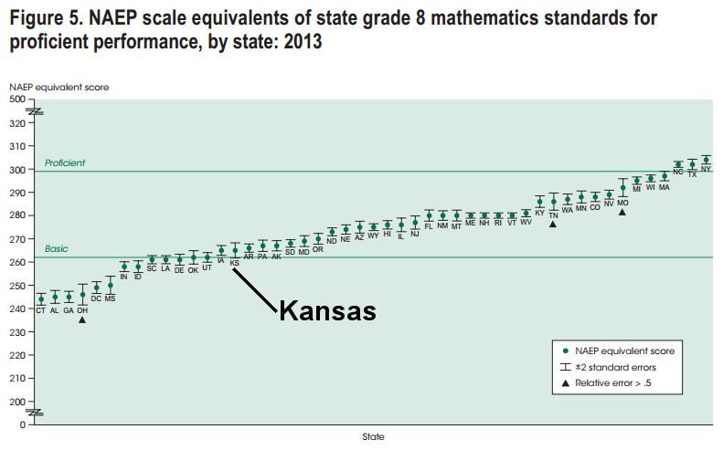 NAEP scale equivalents of state grade 8 math standards for proficient, 2013, Kansas emphasized 2015-07