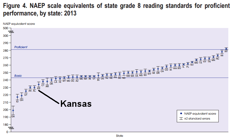 NAEP scale equivalents of state grade 8 reading standards for proficient, 2013, Kansas emphasized 2015-07