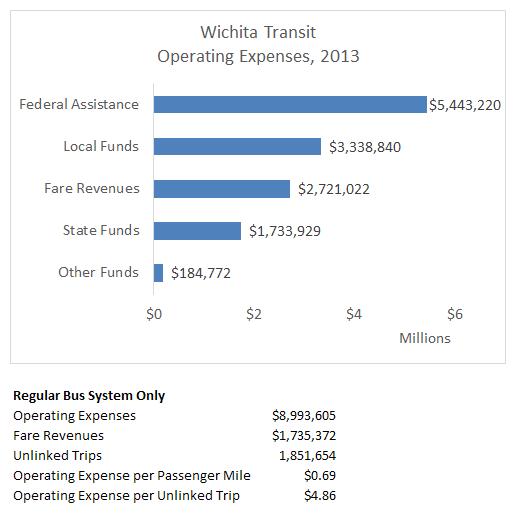 Financial Snapshot: Wichita Transit Snapshot