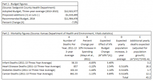 Sedgwick County spending analysis based on Kansas Health Institute model. Click for larger version.