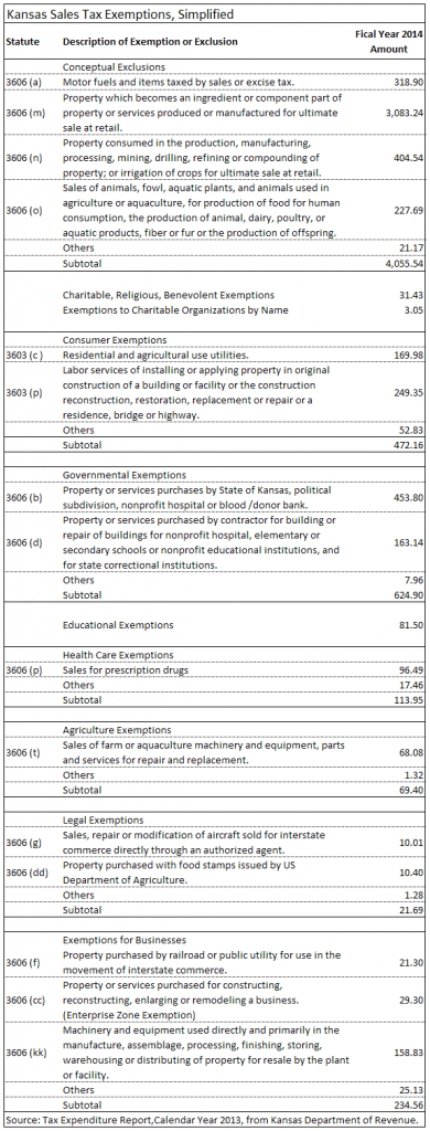 Kansas sales tax exemptions, simplified. Click for larger version.