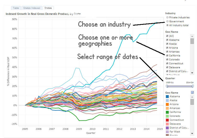 Quarterly GDP by state and industry, new prototype 2015-09 instructions