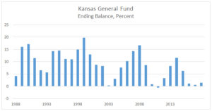 Kansas General Funding ending balance. Click for larger.