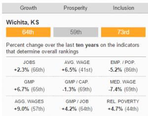 Brookings Metro Monitor, Wichita, Indicators 2016-02