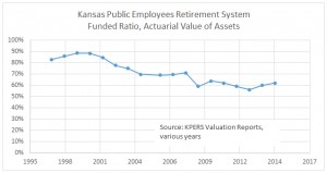 KPERS funded ratio through 2014
