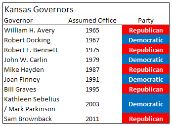 Kansas exhibits a pattern of selecting governors from alternate political parties.