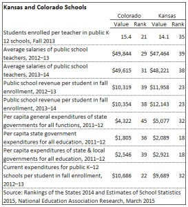 Colorado and Kansas schools, according to NEA. Click for larger.