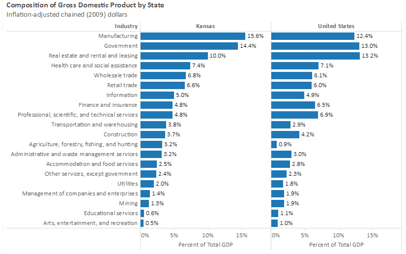 Gdp by state and industry - Us department of commerce bureau of economic analysis ...