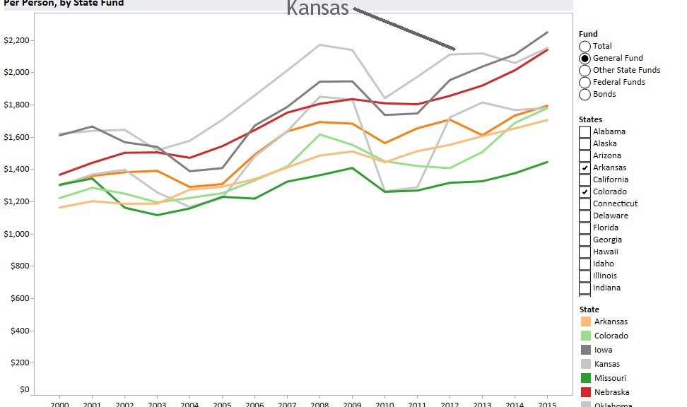 General fund spending per capita in Kansas and surrounding states. Click for larger.
