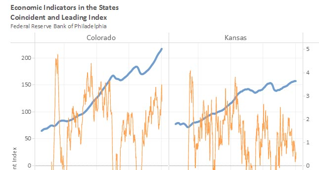 Economic Indicators in the States Example Chart