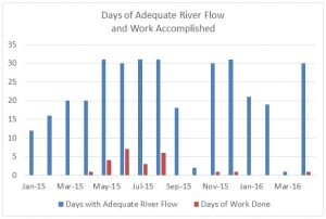 ASR days of flow and work through April 2016.