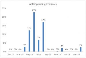 ASR operating efficiency through April 2016.