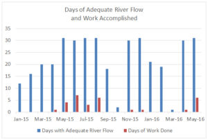 ASR days of flow and work through May 2016.