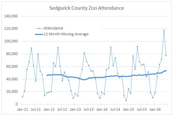 Sedgwick County Zoo Attendance 2016-07