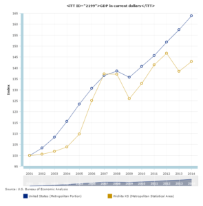 Wichita and U.S. GDP growth. Click for larger.