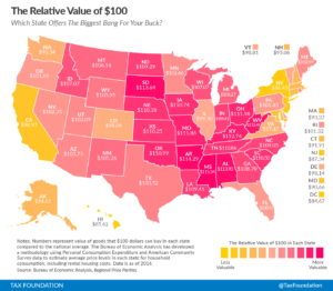 From the Tax Foundation, the value of $100 by state. Click to visit the study.