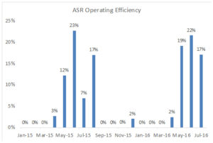 ASR operating efficiency through July 2016.