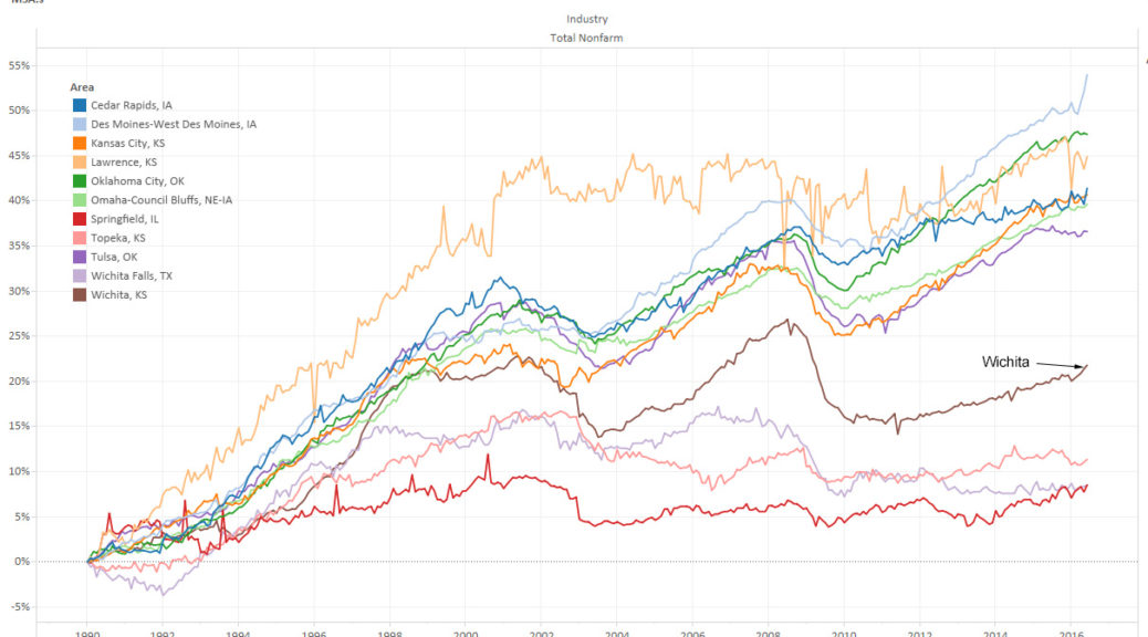 Wichita MSA and other job growth. Click for larger.
