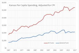 Spending in Kansas. Click for larger.