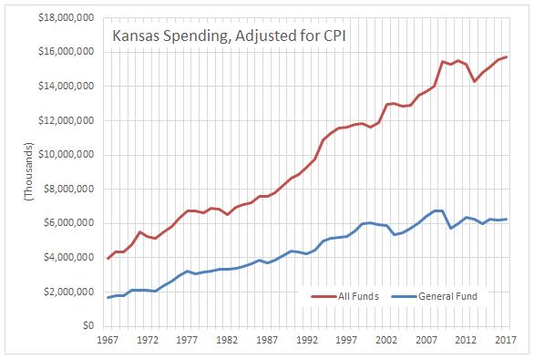 kansas-spending-adjusted-for-cpi-2016-10