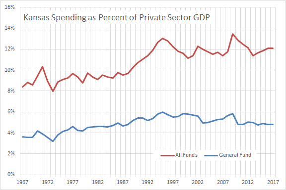 kansas-spending-as-percent-of-private-sector-gdp-2016-10