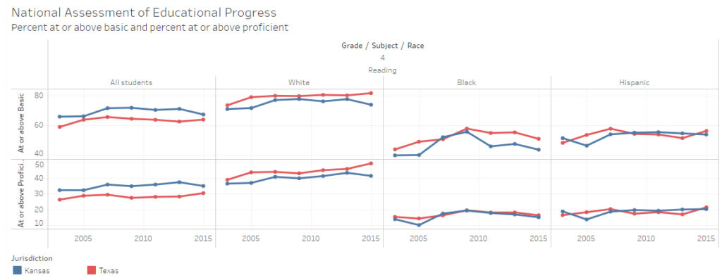 Kansas and Texas NAEP scores. Click for larger.