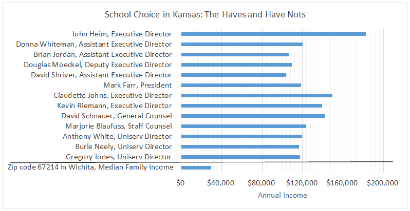 School choice in Kansas: Some have it. Many do not.