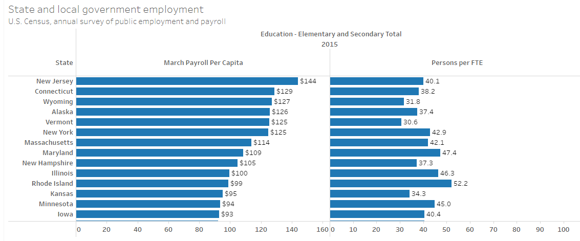 State and local government employee and payroll