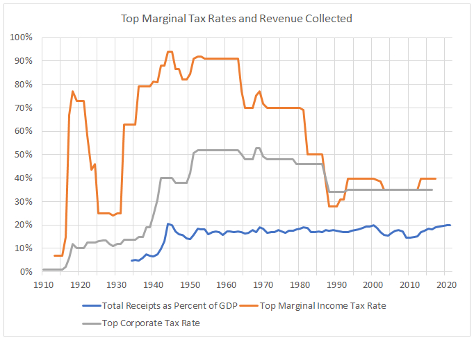 Tax rates and taxes paid
