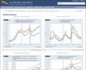 Wichita economic dashboard