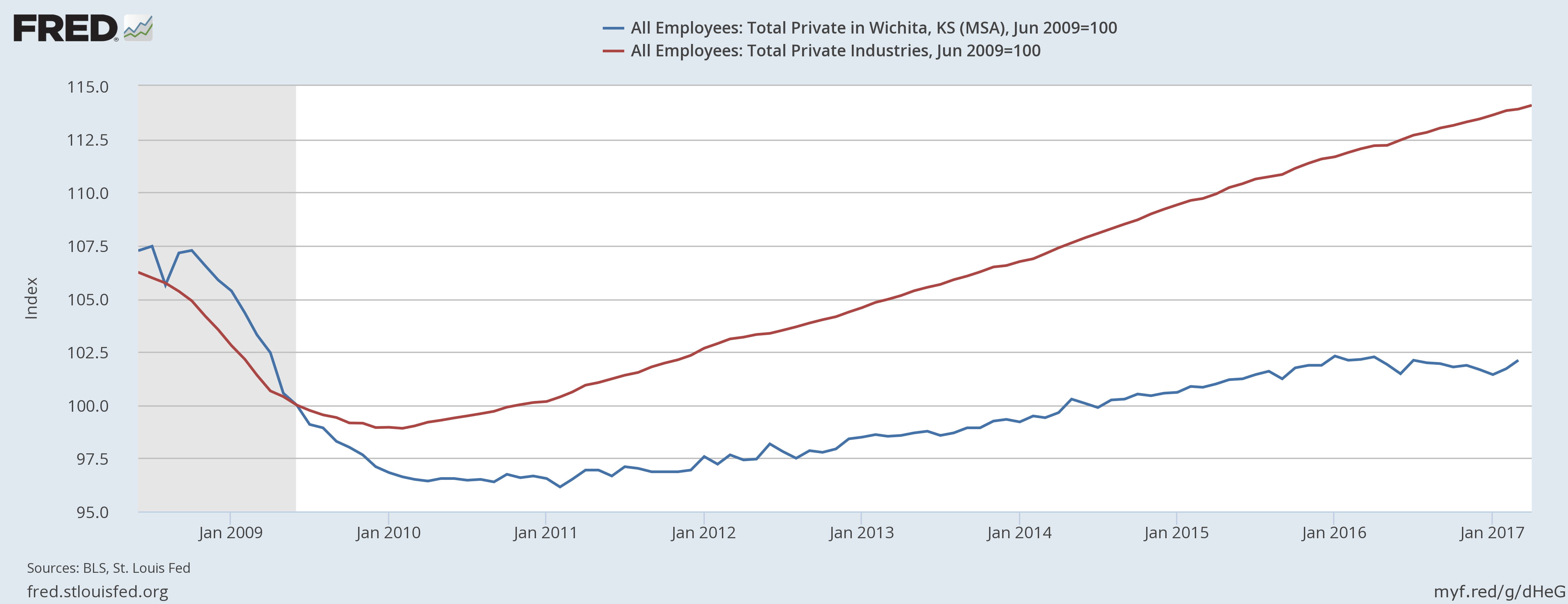 Wichita post-recession job growth