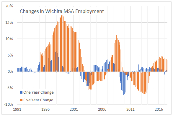 Wichita MSA employment series