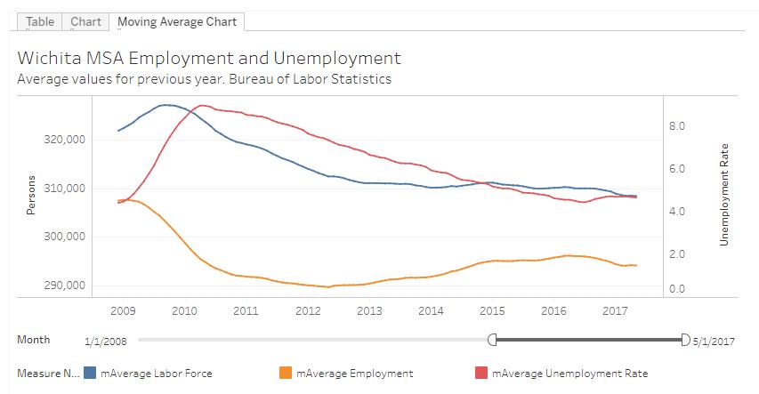Wichita employment trends