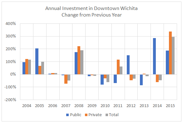 Investment in Downtown Wichita