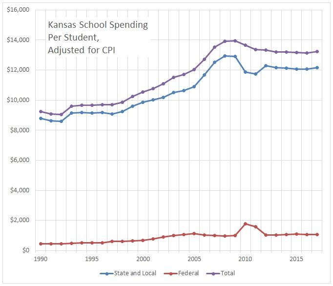 Kansas school spending